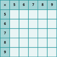 PROD: An image of a table with 6 columns and 6 rows. The cells in the first row and first column are shaded darker than the other cells. The cells not in the first row or column are all null. The first column has the values