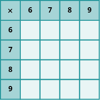 An image of a table with 6 columns and 6 rows. The cells in the first row and first column are shaded darker than the other cells. The cells not in the first row or column are all null. The first column has the values