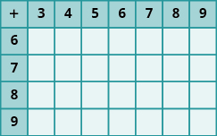 This table is 5 rows and 8 columns. The top row is a header row and includes the numbers 3 through 9, one number to each cell. The rows down include 6, 7, 8, and 9. There is a plus sign in the first cell. All cells are null.