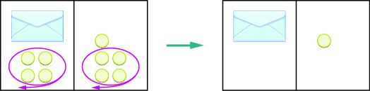 The image is in two parts. On the left is a rectangle divided in half vertically. On the left side of the rectangle is an envelope with 4 counters below it. The 4 counters are circled in red with an arrow pointing out of the rectangle. On the right side is 5 counters. The bottom 4 counters are circled in red with an arrow pointing out of the rectangle. The 4 circled counters are removed from both sides of the rectangle, creating the new rectangle on the right of the image which is also divided in half vertically. On the left side of the rectangle is just an envelope. On the right side is 1 counter.