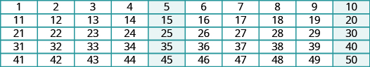 The image shows a chart with five rows and ten columns. The first row lists the numbers from 1 to 10. The second row lists the numbers from 11 to 20. The third row lists the numbers from 21 to 30. The fourth row lists the numbers from 31 and 40. The fifth row lists the numbers from 41 to 50. All factors of 5 are highlighted in blue.