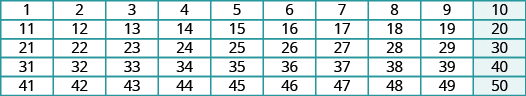 The image shows a chart with five rows and ten columns. The first row lists the numbers from 1 to 10. The second row lists the numbers from 11 to 20. The third row lists the numbers from 21 to 30. The fourth row lists the numbers from 31 and 40. The fifth row lists the numbers from 41 to 50. All factors of 10 are highlighted in blue.