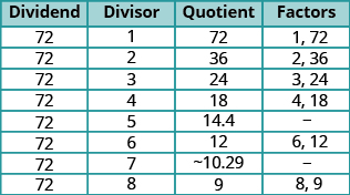The figure shows a table with ten rows and four columns. The first row is a header row and labels the rows