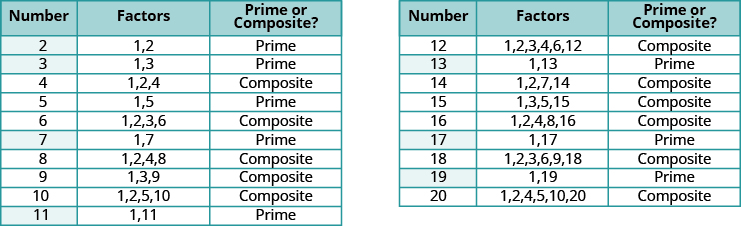 This figure shows a table with twenty rows and three columns. The first row is a header row. It labels the columns as