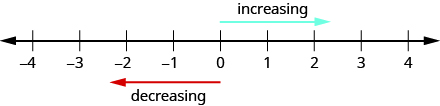 This figure is a number line. Above the number line there is an arrow pointing to the right labeled increasing. Below the number line there is an arrow pointing to the left labeled decreasing.
