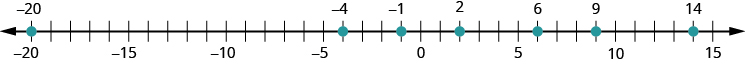 This figure is a number line with points negative 20, negative 4, negative 1, 2, 6, 9, and 14 labeled with dots.
