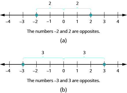 Notation And Definition Of The Set Of Integers Prealgebra