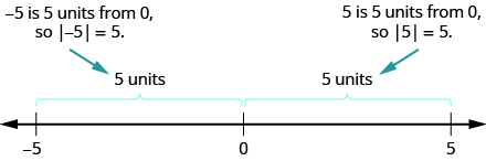 This figure is a number line. The points negative 5 and 5 are labeled. Above the number line the distance from negative 5 to 0 is labeled as 5 units. Also above the number line the distance from 0 to 5 is labeled as 5 units.