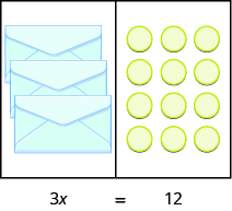 This image has two columns. In the first column are three envelopes. In the second column there are four rows of three blue circles. Underneath the image is the equation 3x equals 12.