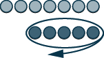 This figure shows 2 rows. The first row shows 7 light pink circles, representing positive counters. The second row shows 5 dark pink circles, representing negative counters. The entire second row is circled.