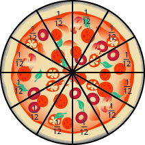 An image of a round pizza sliced into twelve equal wedges. Each piece is labeled as one twelfth.