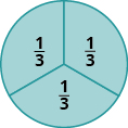 A circle is divided into three equal wedges. Each piece is labeled as one third.