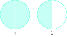 Two circles are shown, both divided into two equal pieces. The circle on the left has both pieces shaded and is labeled as