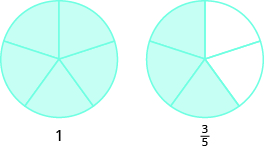 Two circles are shown, both divided into five equal pieces. The circle on the left has all five pieces shaded and is labeled as