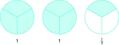 Three circles are shown, all divided into three equal pieces. The two circles on the left have all three pieces shaded and are labeled with ones. The circle on the right has one piece shaded and is labeled as one third.