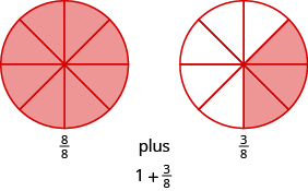 Two circles are shown, both divided into eight equal pieces. The circle on the left has all eight pieces shaded and is labeled as eight eighths. The circle on the right has three pieces shaded and is labeled as three eighths. The diagram indicates that eight eighths plus three eighths is one plus three eighths.