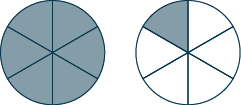 Two circles are shown. Each is divided into six sections. All of the first circle is shaded and one section of the second circle is shaded.