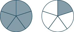 Two circles are shown. Each is divided into five sections. All of the first circle is shaded and one section of the second circle is shaded.
