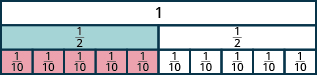 One long, undivided rectangle is shown. Below it is a rectangle divided vertically into two pieces, each labeled as one half. Below that is a rectangle divided vertically into ten pieces, each labeled as one tenth.
