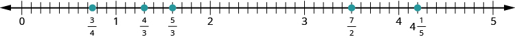 A number line is shown. It shows the whole numbers 0 through 5. Between any 2 numbers are 10 tick marks. Between 0 and 1, between the 7th and 8th tick mark, 3 fourths is labeled and shown with a red dot. Between 1 and 2, 4 thirds and 5 thirds are labeled and shown with red dots. Between 3 and 4, 7 halves is labeled and shown with a red dot. Between 4 and 5, 4 and 1 fifth is labeled and shown with a red dot.