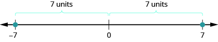 A number line is shown. It shows the numbers negative 7, 0 and 7. There are red dots at negative 7 and 7. The space between negative 7 and 0 is labeled as 7 units. The space between 0 and 7 is labeled as 7 units.