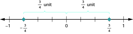 A number line is shown. It shows the numbers negative 1, negative 3 fourths, 0, 3 fourths, and 1. There are red dots at negative 3 fourths and 3 fourths. The space between negative 3 fourths and 0 is labeled as 3 fourths of a unit. The space between 0 and 3 fourths is labeled as 3 fourths of a unit.