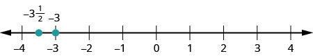 A number line is shown. The integers from negative 4 to 4 are labeled. There is a red dot at negative 3. Between negative 4 and negative 3, negative 3 and one half is labeled and marked with a red dot.