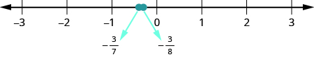A number line is shown. The numbers negative 3, negative 2, negative 1, 0, 1, 2, and 3 are labeled. Between negative 1 and 0, negative 3 sevenths and negative 3 eighths are labeled and marked with red dots.