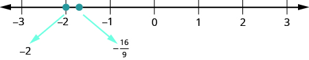 A number line is shown. The numbers negative 3, negative 2, negative 1, 0, 1, 2, and 3 are labeled. There is a red dot at negative 2. Between negative 2 and negative 1, negative 16 over 9 is labeled and marked with a red dot.