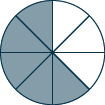 A circle is shown. It is divided into 8 equal pieces. 5 pieces are shaded.