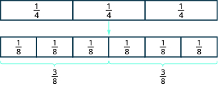 A rectangle is divided vertically into three equal pieces. Each piece is labeled as one fourth. There is a an arrow pointing to an identical rectangle divided vertically into six equal pieces. Each piece is labeled as one eighth. There are braces showing that three of these rectangles represent three eighths.