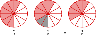 The bottom reads 7 twelfths minus 2 twelfths equals 5 twelfths. Above 7 twelfths, there is a circle divided into 12 equal pieces, with 7 pieces shaded in orange. Above 2 twelfths, the same circle is shown, but 2 of the 7 pieces are shaded in grey. Above 5 twelfths, the 2 grey pieces are no longer shaded, so there is a circle divided into 12 pieces with 5 of the pieces shaded in orange.