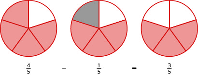 The bottom reads 4 fifths minus 1 fifth equals 3 fifths. Above 4 fifths, there is a circle divided into 5 equal pieces, with 4 pieces shaded in orange. Above 1 fifth, the same circle is shown, but 1 of the 4 shaded pieces is shaded in grey. Above 3 fifths, the 1 grey piece is no longer shaded, so there is a circle divided into 5 pieces with 3 of the pieces shaded in orange.