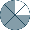 A circle is divided into 8 equal pieces. 6 of the pieces are shaded.