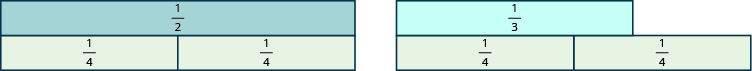 Two rectangles are shown side by side. The first is labeled 1 half. The second is shorter and is labeled 1 third. Underneath the first rectangle is an equally sized rectangle split vertically into two pieces, each labeled 1 fourth. Underneath the second rectangle are two pieces, each labeled 1 fourth. These rectangles together are longer than the rectangle labeled as 1 third.