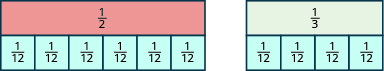 Two rectangles are shown side by side. The first is labeled 1 half. The second is shorter and is labeled 1 third. Underneath the first rectangle is an equally sized rectangle split vertically into 6 pieces, each labeled 1 twelfth. Underneath the second rectangle is an equally sized rectangle split vertically into 4 pieces, each labeled 1 twelfth.