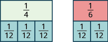 On the left is a rectangle labeled 1 fourth. Below it is an identical rectangle split vertically into 3 equal pieces, each labeled 1 twelfth. On the right is a rectangle labeled 1 sixth. Below it is an identical rectangle split vertically into 2 equal pieces, each labeled 1 twelfth.