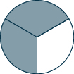 A circle divided into three sections, two of which are shaded.