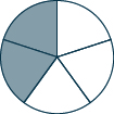 A circle divided into 5 sections, 2 of which are shaded.