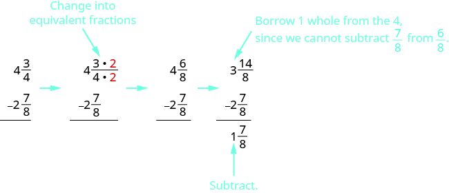 There are four vertical subtraction problems. The first shows 4 and 3 fourths minus 2 and 7 eighths. There is an arrow pointing to the next. This shows 4 and 3 times a red 2 over 4 times a red 2, with an arrow above saying,