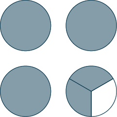Four circles are shown. The first three are shaded. The last circle is divided into 3 equal parts. 2 parts are shaded.