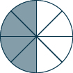 A circle is shown. It is divided into 8 equal pieces. 4 pieces are shaded.