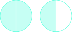 Two circles are shown. Both are divided into two equal pieces. The circle on the left has both pieces shaded. The circle on the right has one piece shaded.