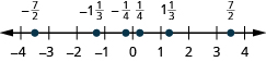 A number line is shown. Integers from negative 4 to 4 are labeled. Between negative 4 and negative 3, negative 7 halves is labeled and marked with a red dot. Between negative 2 and negative 1, negative 1 and 1 third is labeled and marked with a red dot. Between negative 1 and 0, negative 1 fourth is labeled and marked with a red dot. Between 0 and 1, 1 fourth is labeled and marked with a red dot. Between 1 and 2, 1 and 1 third is labeled and marked with a red dot. Between 3 and 4, 7 halves is labeled and marked with a red dot.