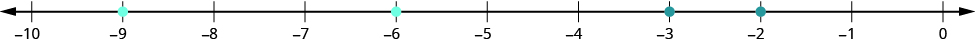 A number line is shown with integers from negative 10 to 0. Blue dots are placed on negative nine and negative six. Red dots are placed at negative two and negative three.
