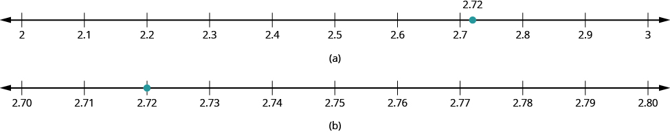 In part a, a number line is shown with 2, 2.1, 2.2, 2.3, 2.4, 2.5, 2.6, 2.7, 2.8, 2.9 and 3. There is a dot between 2.7 and 2.8 labeled as 2.72. In part b, a number line is shown with 2.70, 2.71, 2.72, 2.73, 2.74, 2.75, 2.76, 2.77, 2.78, 2.79, and 2.80. There is a dot at 2.72.