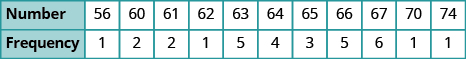 A table is shown with 2 rows. The first row is labeled