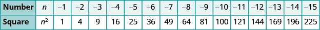 A table is shown with 2 columns. The first column is labeled