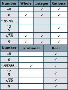 The table has seven rows and six columns. The first row is a header row that labels each column. The first column is labeled