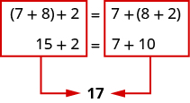 The image shows an equation. The left side of the equation shows the quantity 7 plus 8 in parentheses plus 2. The right side of the equation show 7 plus the quantity 8 plus 2. Each side of the equation is boxed separately in red. Each box has an arrow pointing from the box to the number 17 below.